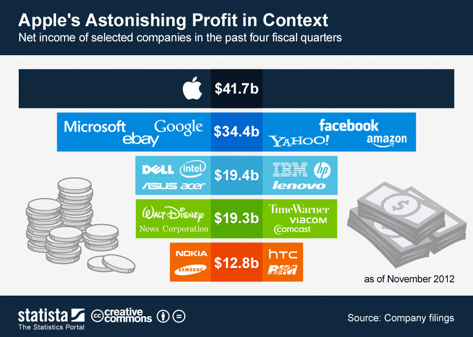 Apple's Astonishing Profit in Context